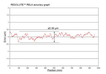 Typical RESOLUTE™ RELA absolute encoder accuracy graph