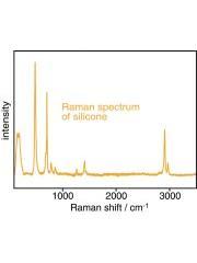 Silicone spectra