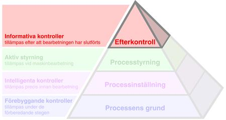 The Productive Process Pyramid™ - Efterkontroll