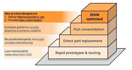 Additive manufacturing staircase