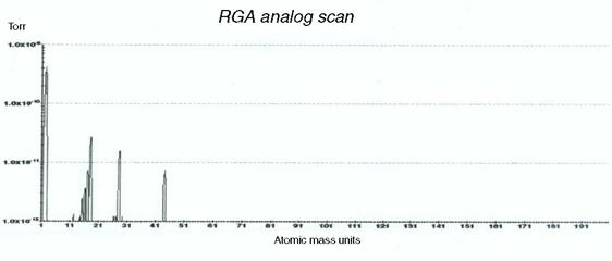 RGA spectrum referring to RSLM stainless steel linear scale