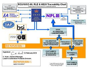 Traceability chart: RCU10, XC-80, RLE and HS20