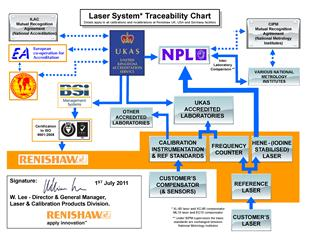 Traceability chart: Laser systems - UK, USA and Germany