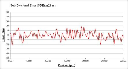 Typical sub-divisional error graph for RESOLUTE™ absolute encoder