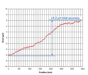 Accuracy graph for FASTRACK­™ linear encoder scale