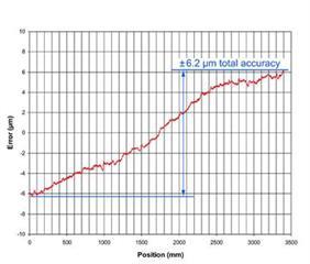 FASTRACK™ 리니어 엔코더 스케일의 일반적 정확도 그래프