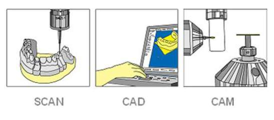 Modern CADCAM diagram